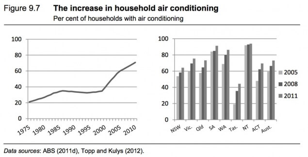 the increase in household air conditioning
