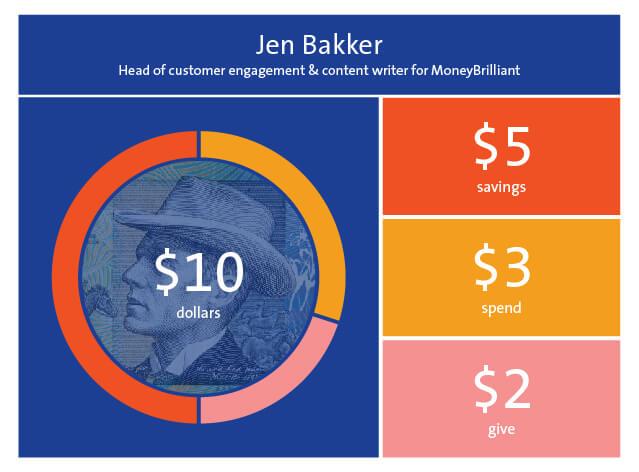 Jen Bakker Graphic