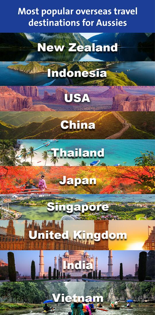 List of most popular overseas destinations for Australians