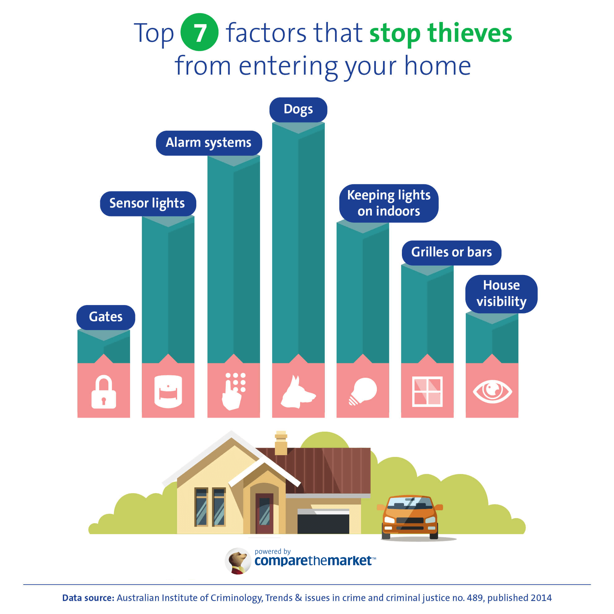 Graph of home security attributes