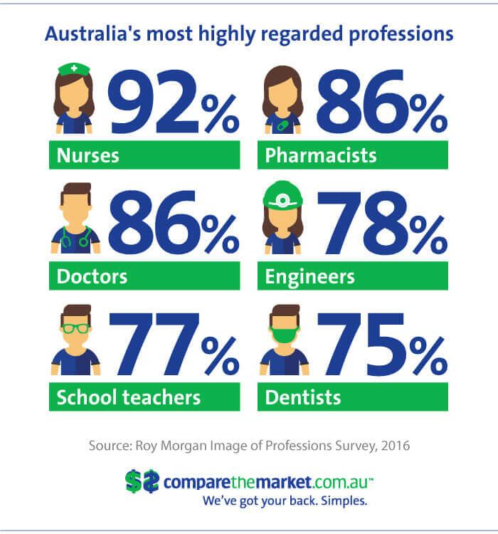 Honest australian professions