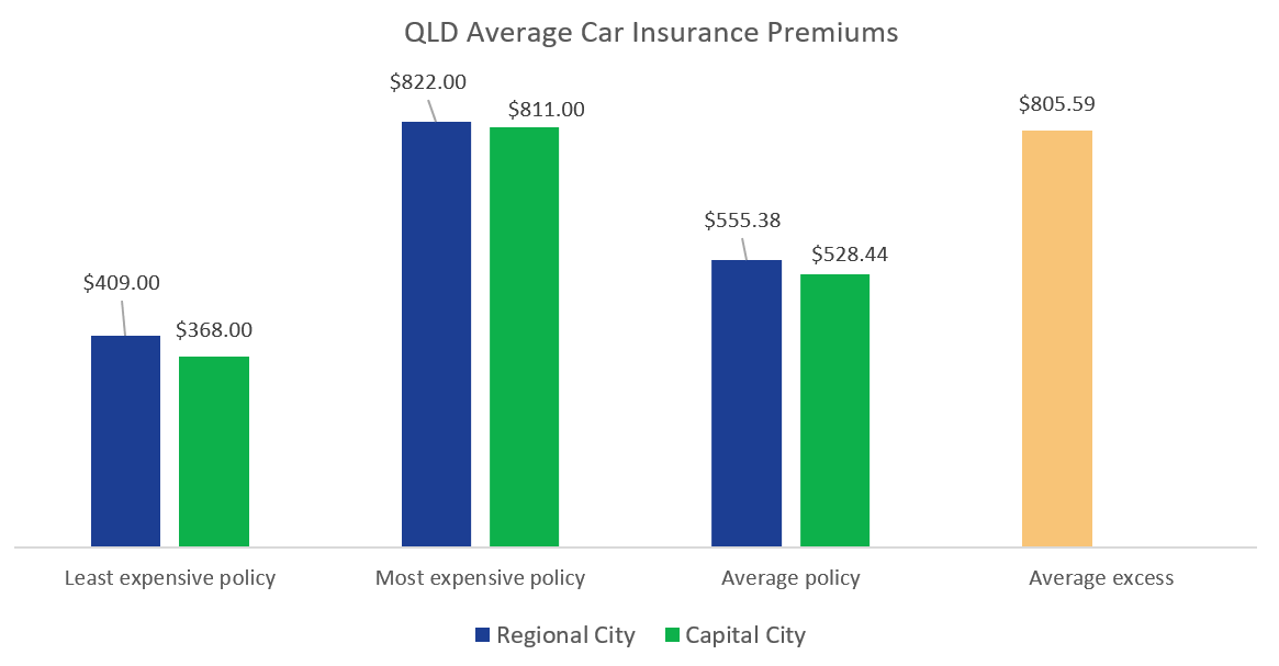 Car Insurance Queensland | QLD | Compare the Market