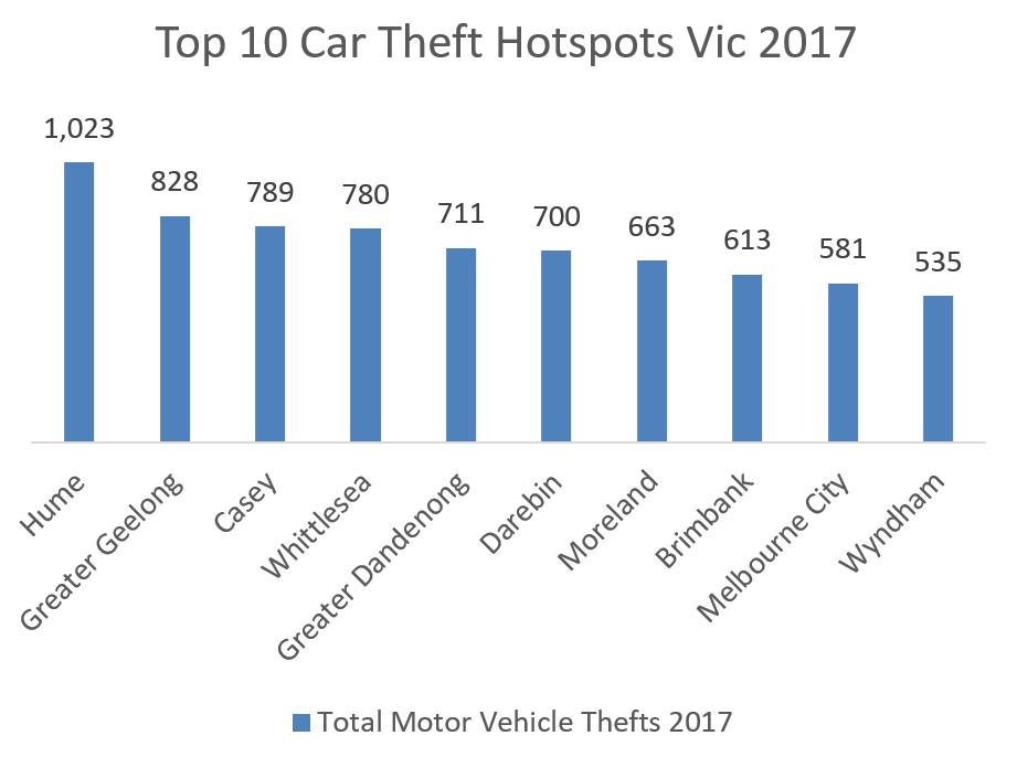 Car Insurance Victoria | VIC | Compare the Market