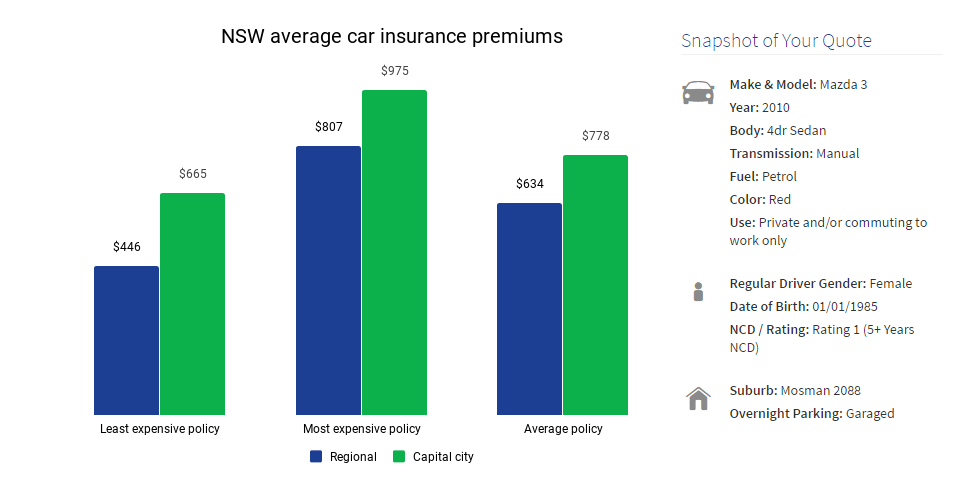 NSW Average Car Insurance Premiums