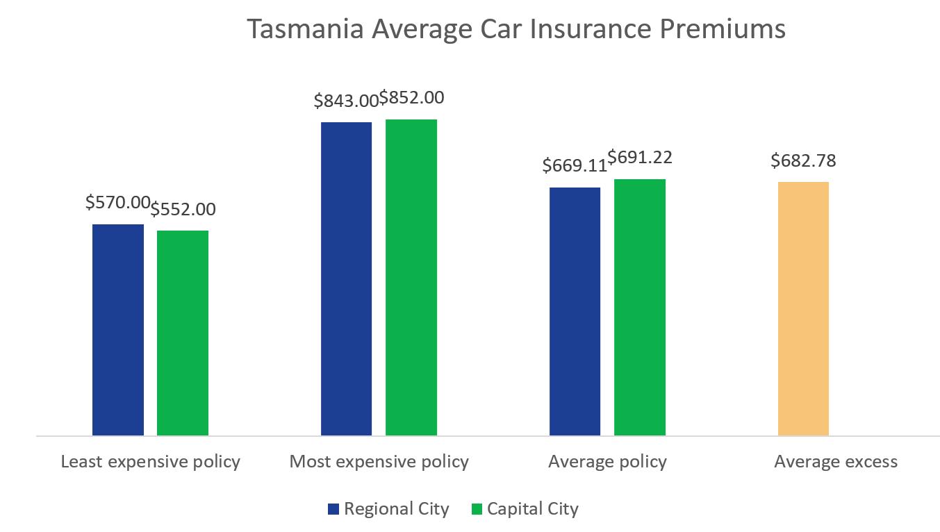 Car Insurance Tasmania Tas Compare The Market