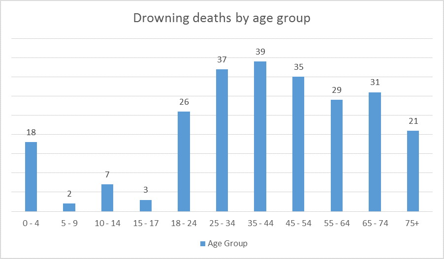 Drowning deaths by age group graph