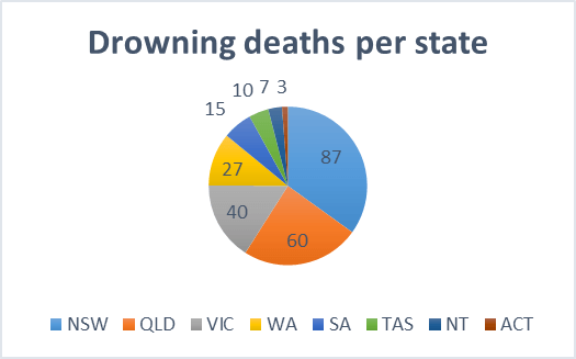 Drowning deaths per state graph