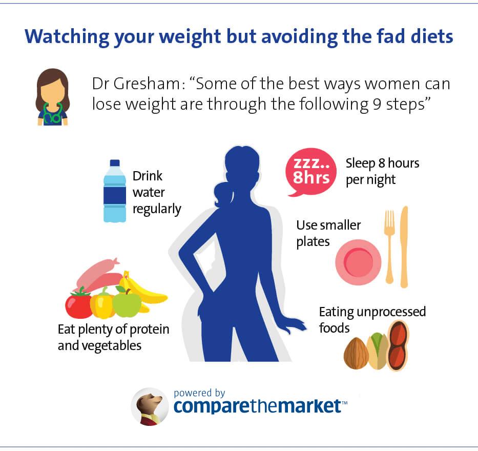 Woman avoiding fad diets