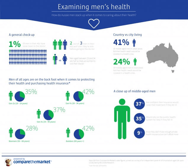 Men's health in data