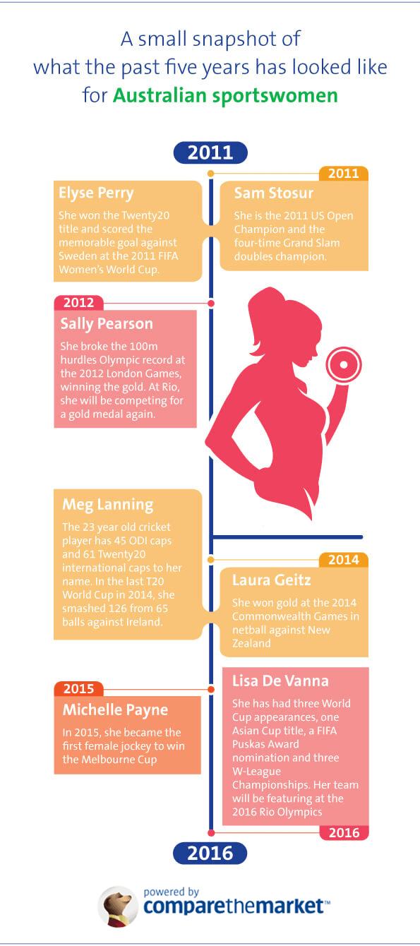 Timeline of successful female athletes