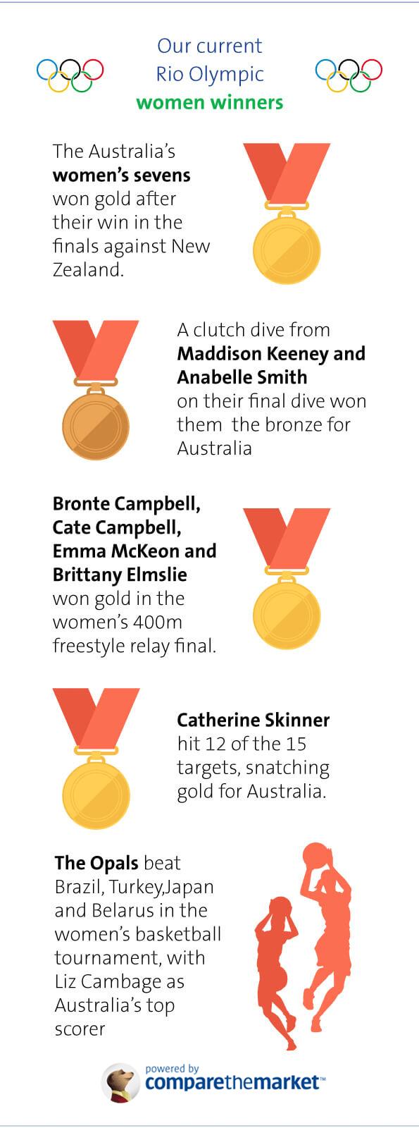 Female Olympic winners