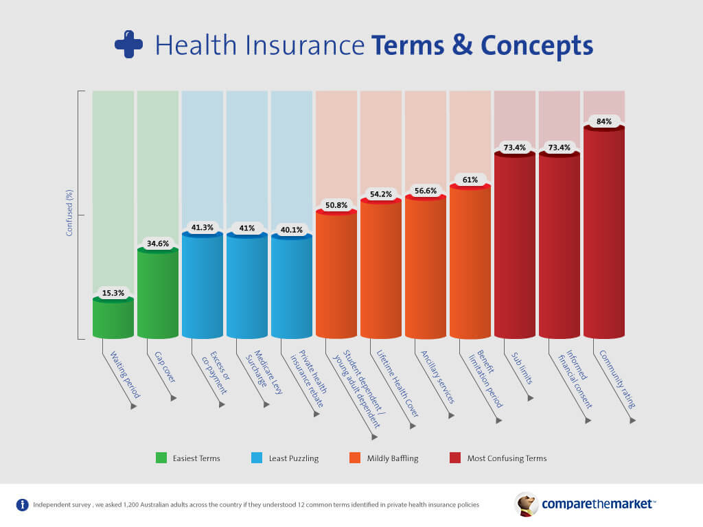 Health insurance terms popularity in a chart