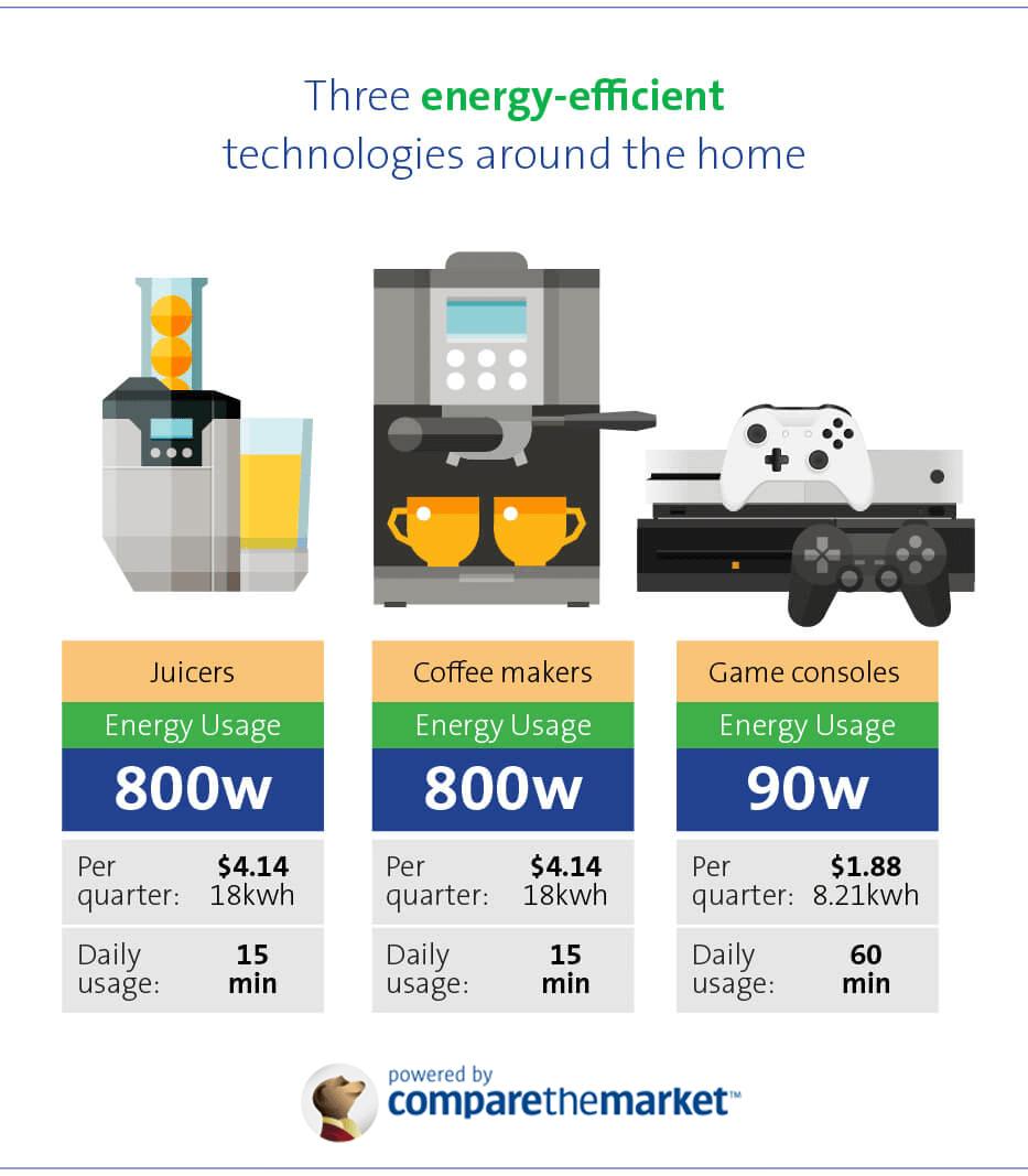Energy efficient electronics