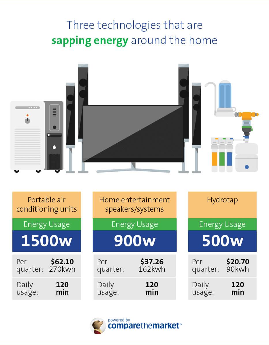 Energy inefficient electronics