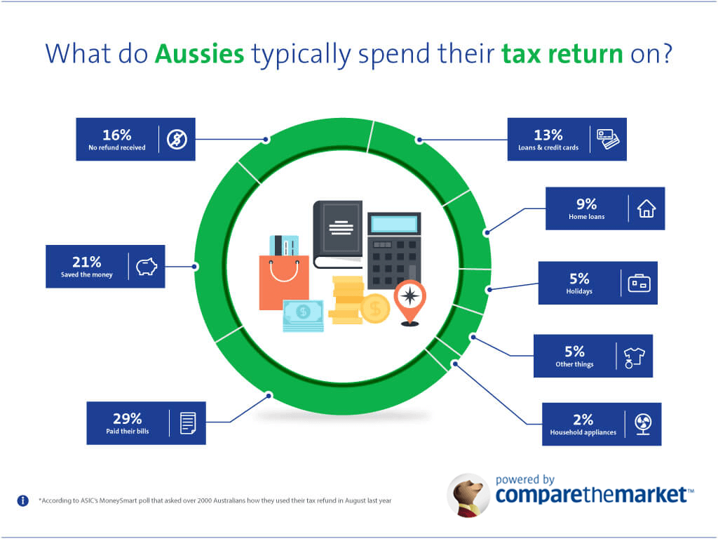 How Aussies spend tax refunds
