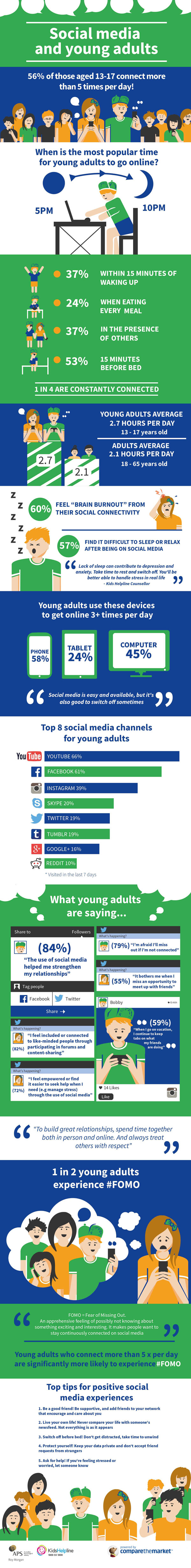 Social Media & Young Aussies Infographic