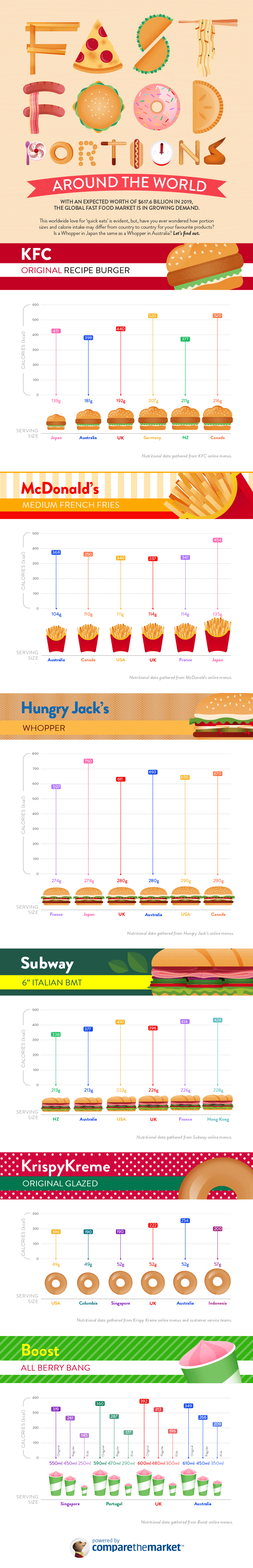Fast food proportions australia infographic