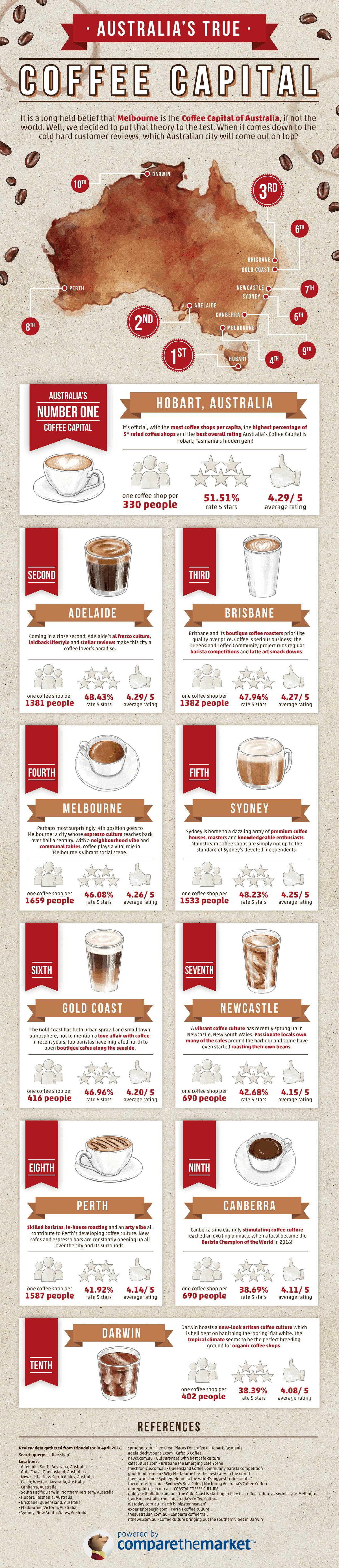 Australias coffee capital infographic
