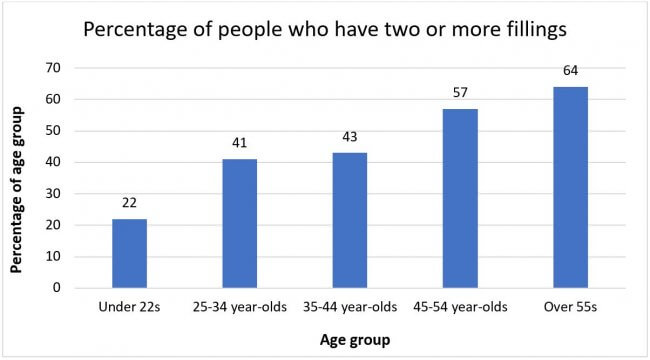 Graph of percentage of people by age group who have two or more fillings