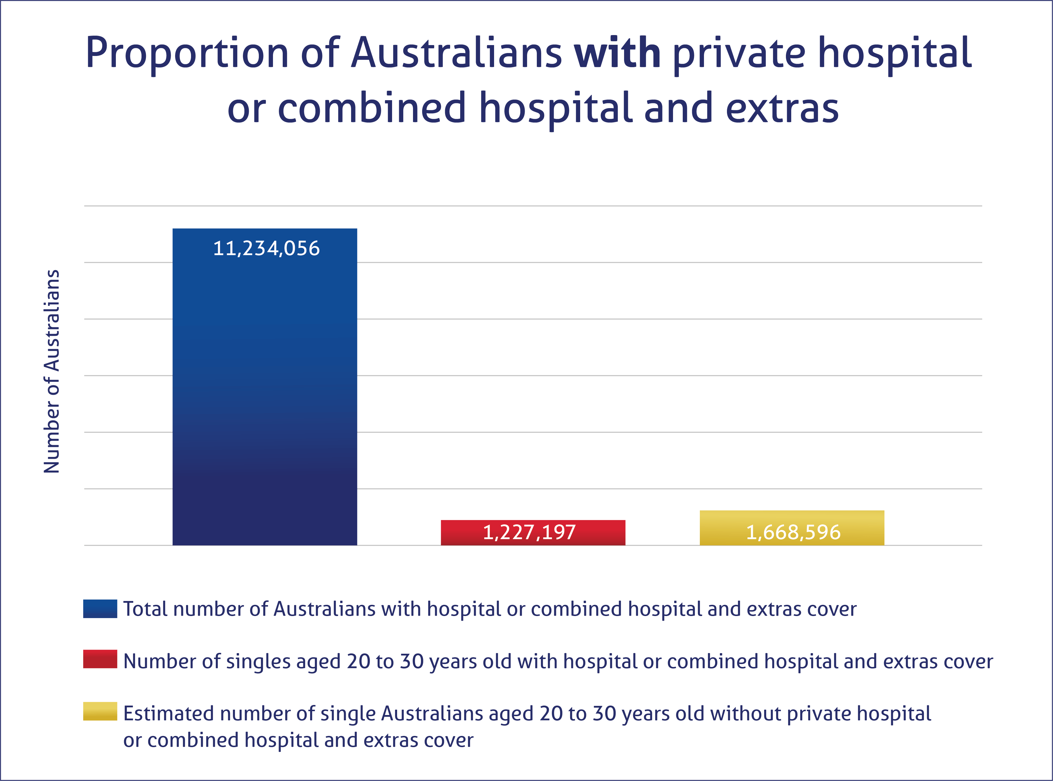 Proportion of single young Australians with private hospital or combined hospital and extras cover