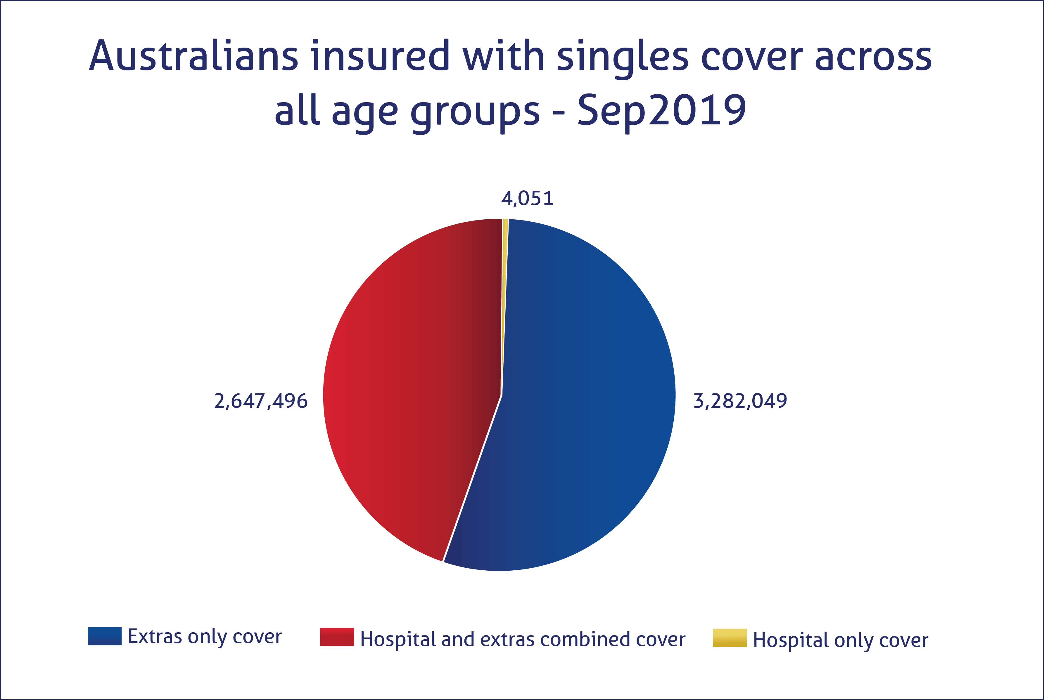 Young singles insurance level ratios