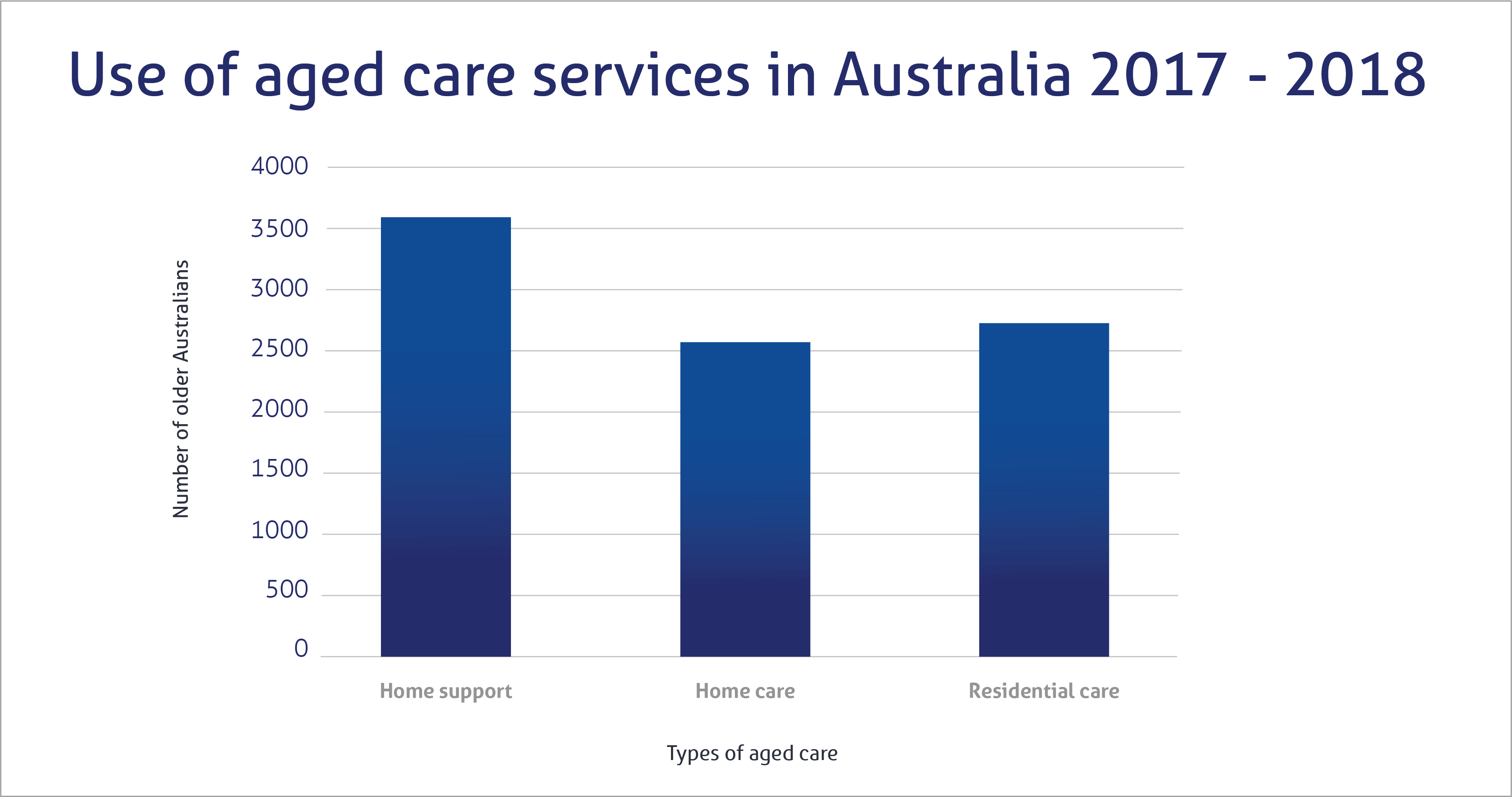 Use of aged care services in Australia