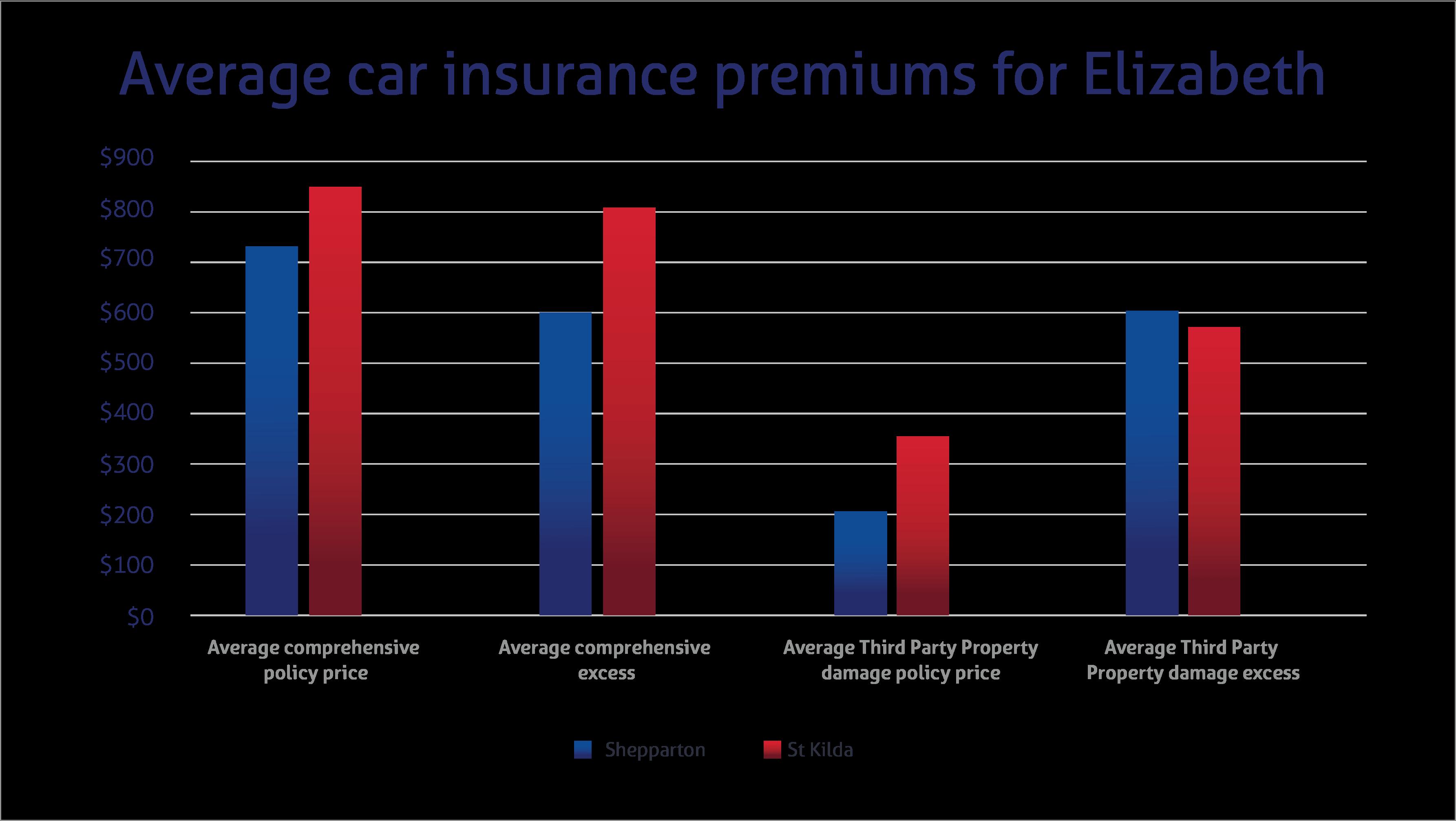 Average car insurance premiums in Victoria