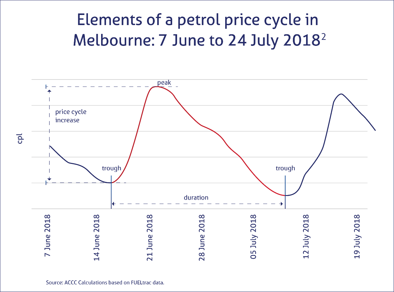 Graph of 2018 petrol prices in Melbourne