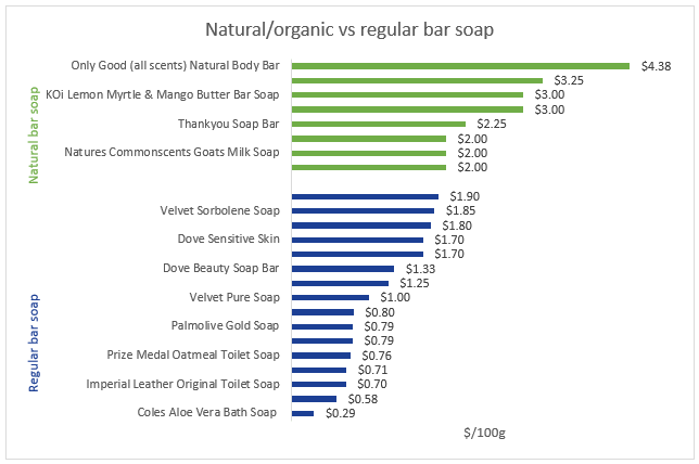 Graph comparing the prices of various natural and regular bar soaps