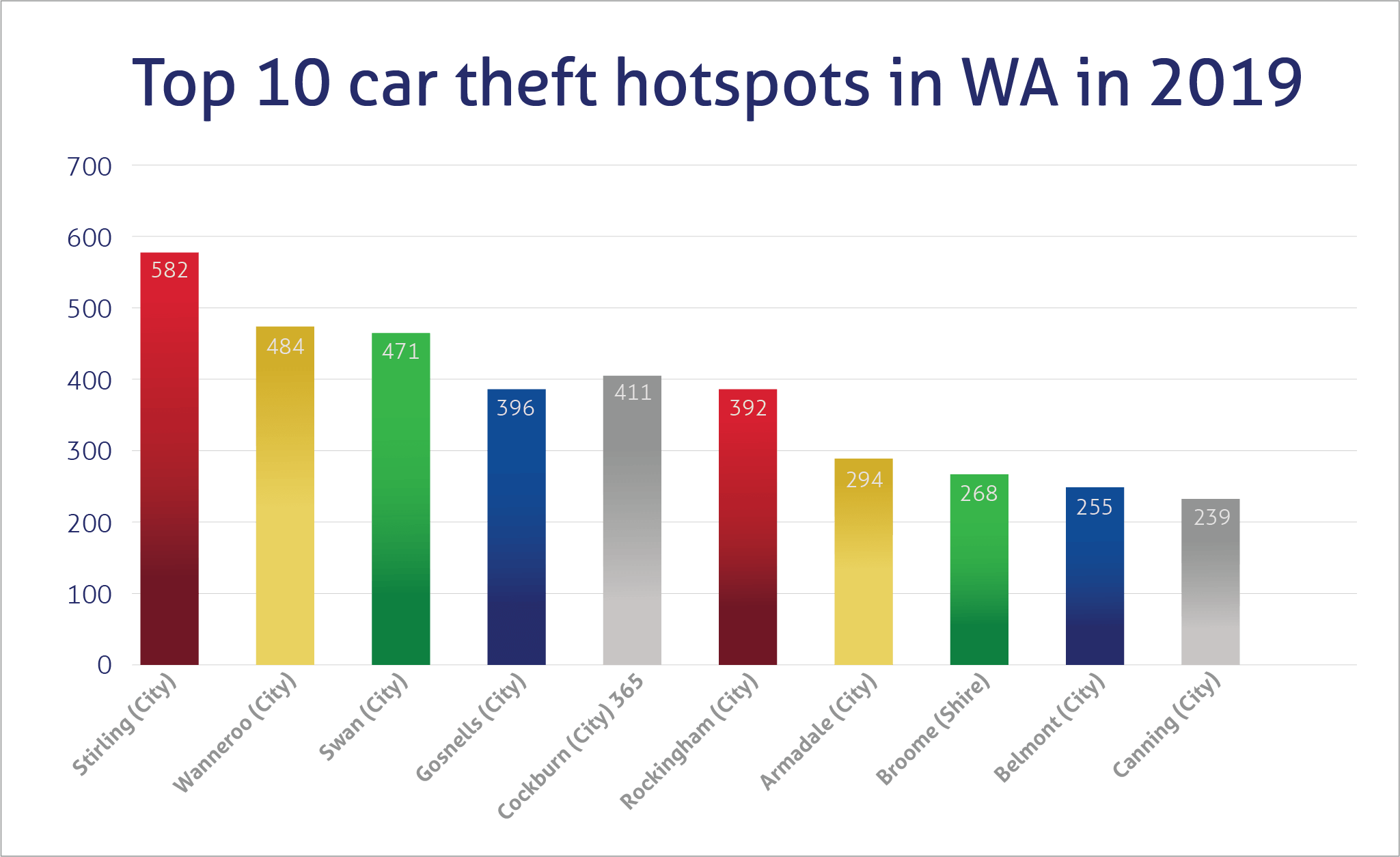 Top car theft hotspots in WA 2019