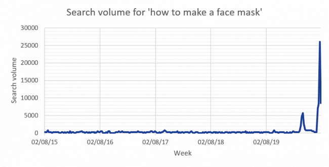 Graph: search volume for 'how to make a face mask'