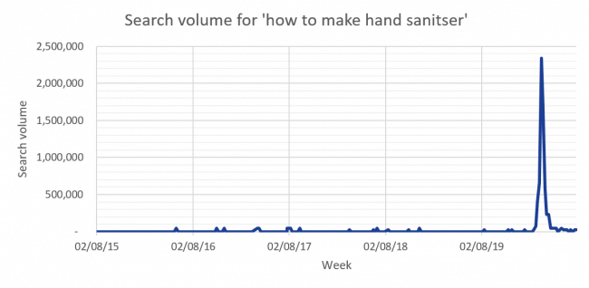 Graph: search volume for 'how to make hand sanitiser'