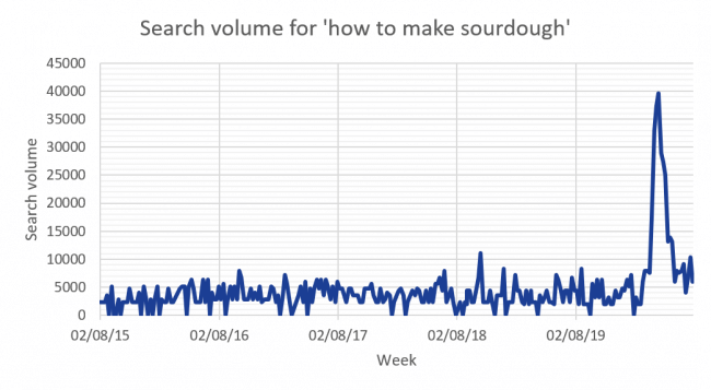 Graph: Search volume for 'how to make sourdough'