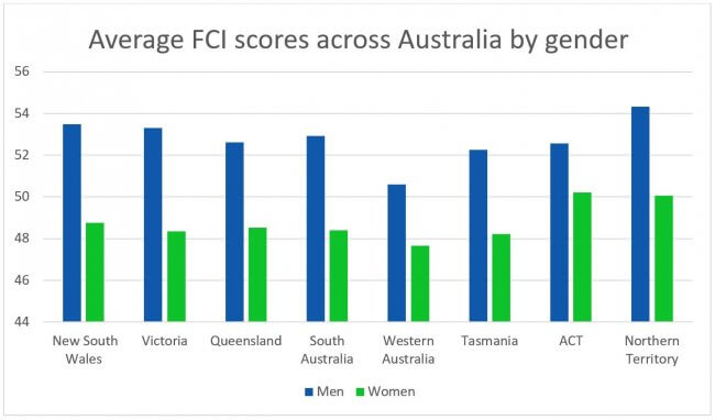 a bar graph showing average FCI scores across Australia by state and gender