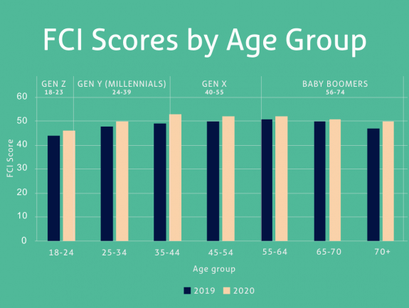 The average FCI scores by age group.