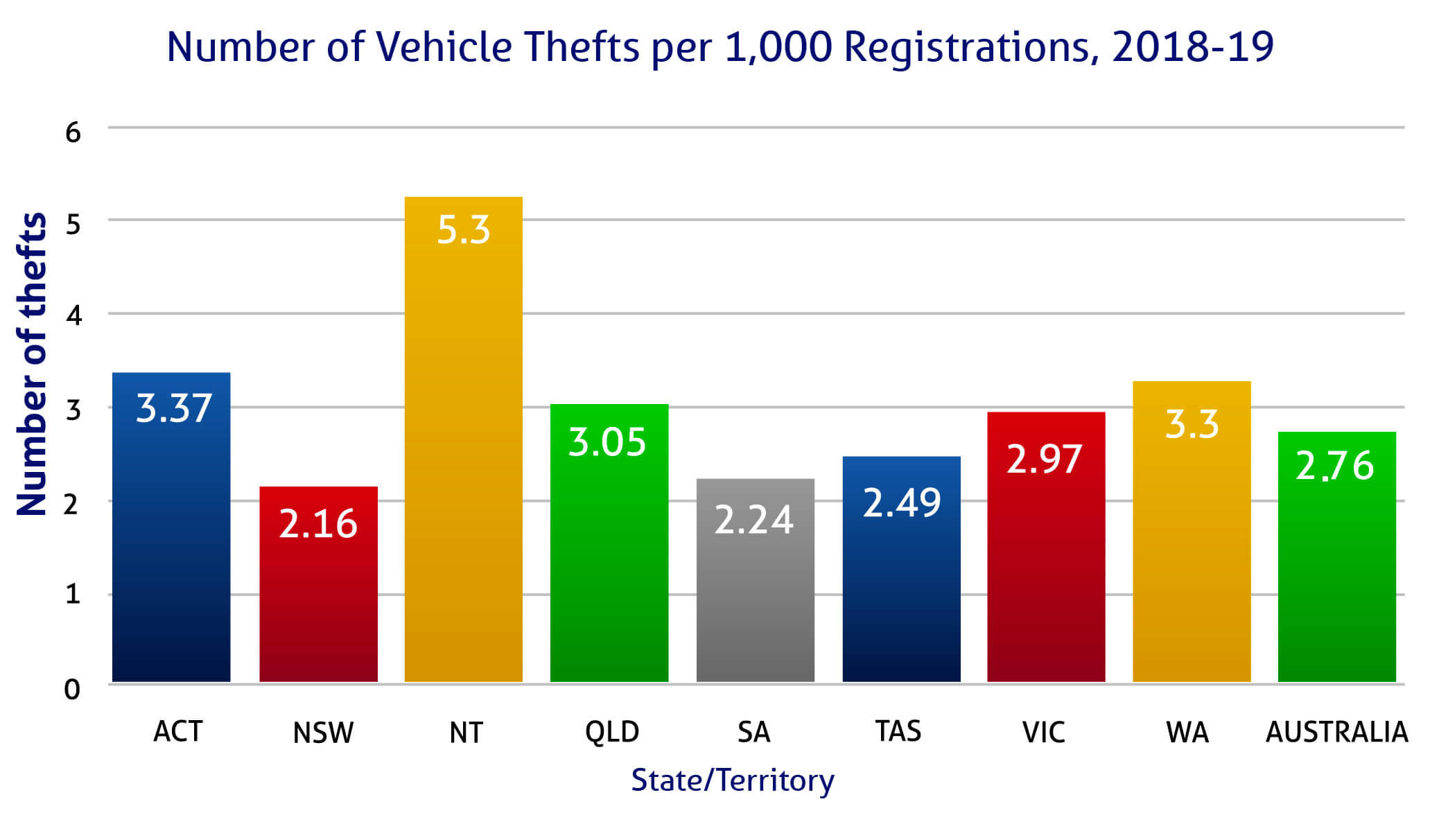 Car theft ratios per state and territory 2018-19