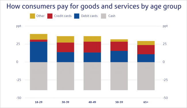 How consumers pay for goods and services by age group