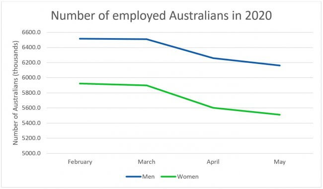 a line chart showing the number of employed men and women in Australia in select months of 2020