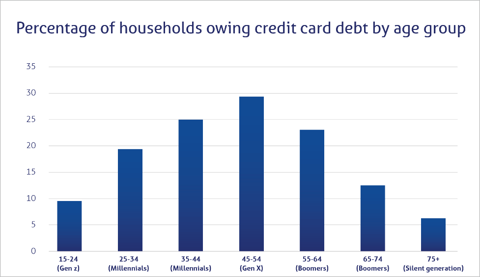 Percentage of households owing credit card debt by age group