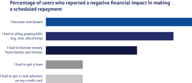 Percentage of users who reported a negative financial impact in making a scheduled repayment