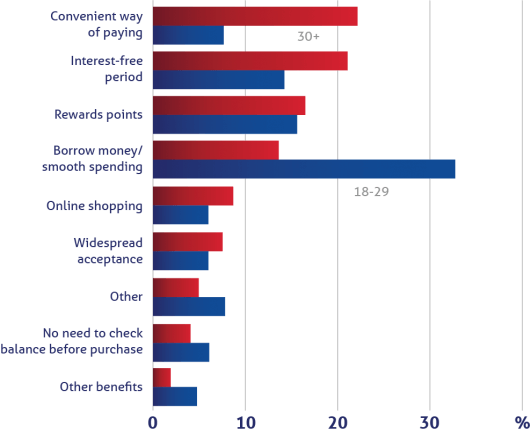 Reasons for getting credit cards by age group