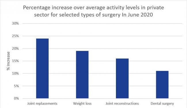 bar chart showing increase above average activity levels for specific elective surgeries