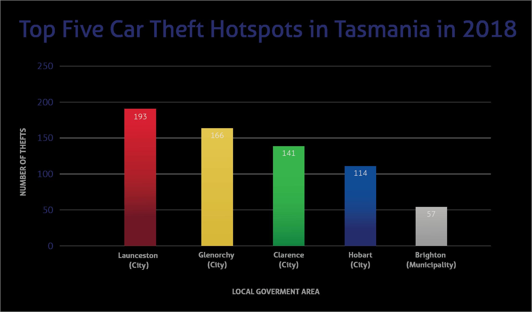 Top car theft hotspots in Tasmania 2018