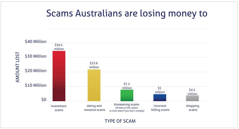 scam statistics australia 2020 graph
