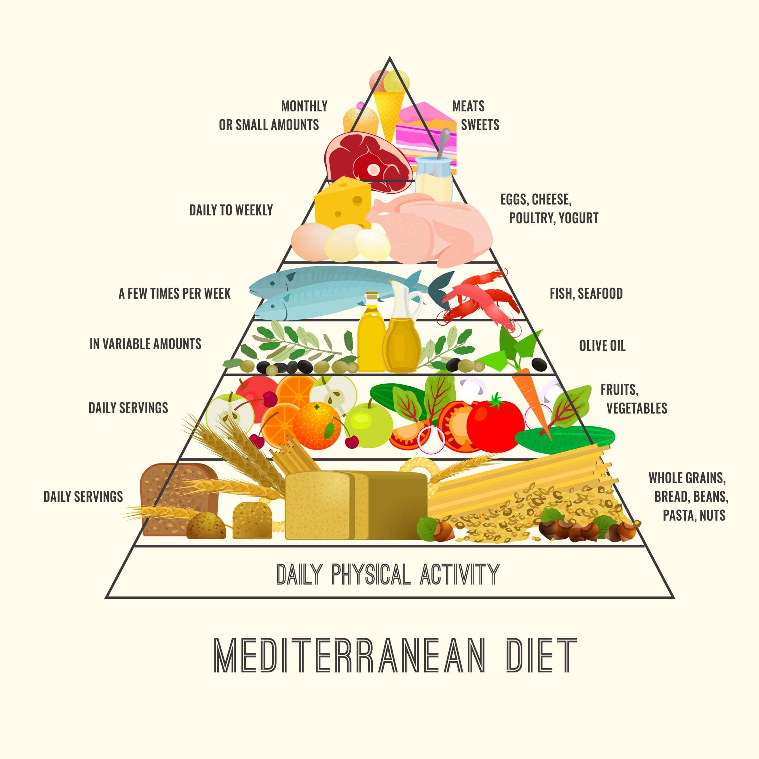 food pyramid of the Mediterranean diet