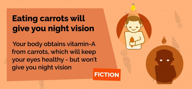Eating carrots will not give you night vision.