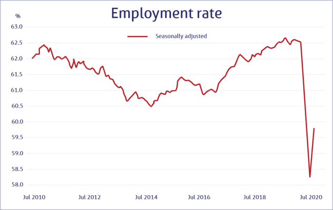 Graph of employment rate in Australia for the period July 2010 to July 2020