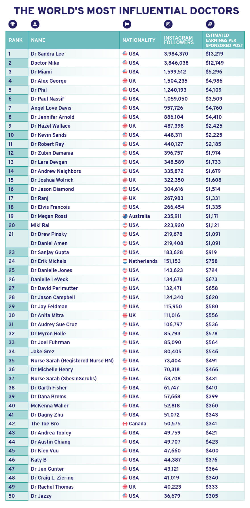 List of top 50 most influential doctors on social media in 2020