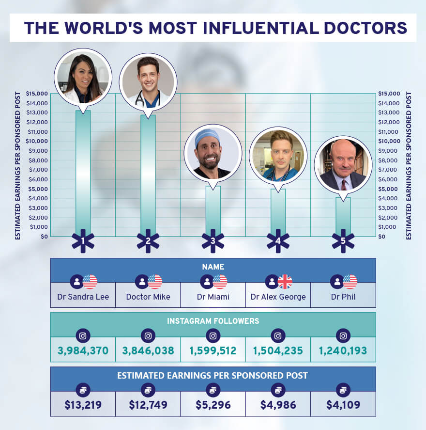 The world's most influential doctors on social media and youtube