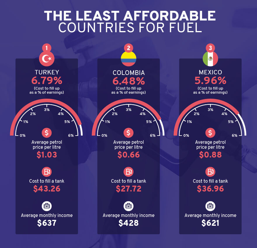 2021 least affordable fuel chart